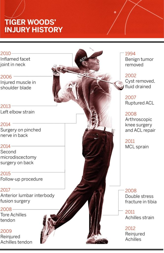 Tiger Woods had a vast injury history